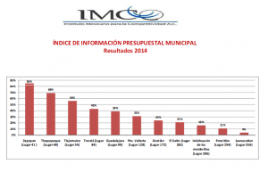 Captura imco1
