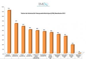 Evaluaciones_2015