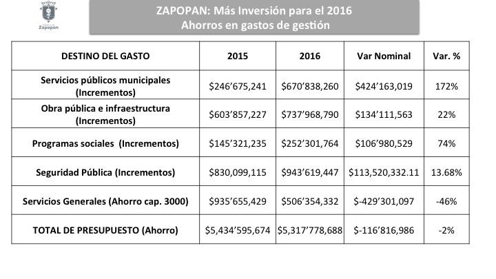 #PresupuestoZapopan